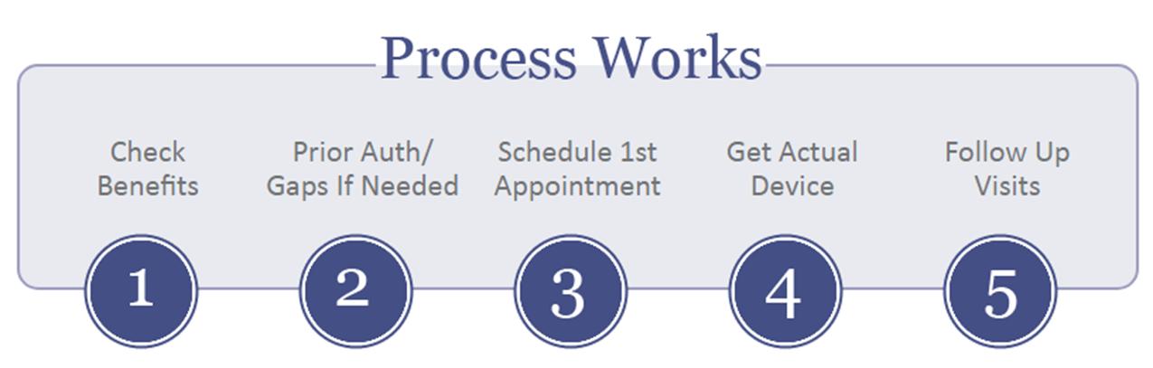 process-work